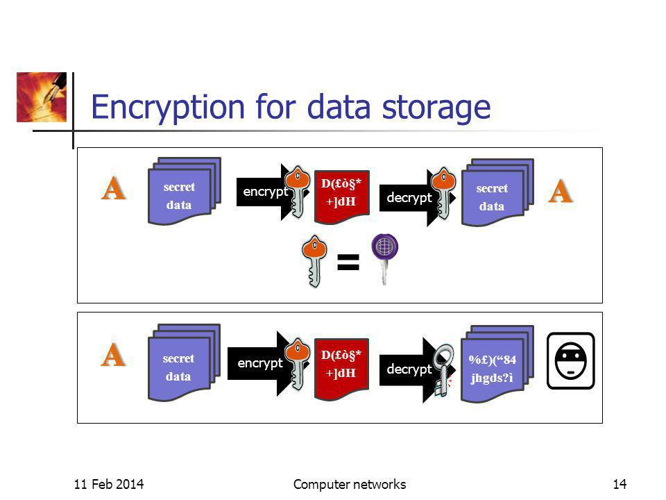 11 Feb 2014Computer networks14 Encryption for data storage encrypt decrypt secret data D(£ò§* +]dH secret data encrypt decrypt secret data D(£ò§* +]dH %£)(84 jhgds ì