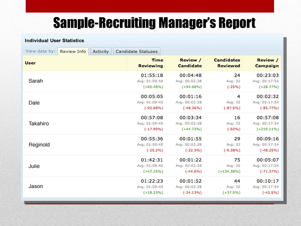 Sample-Recruiting Managers Report