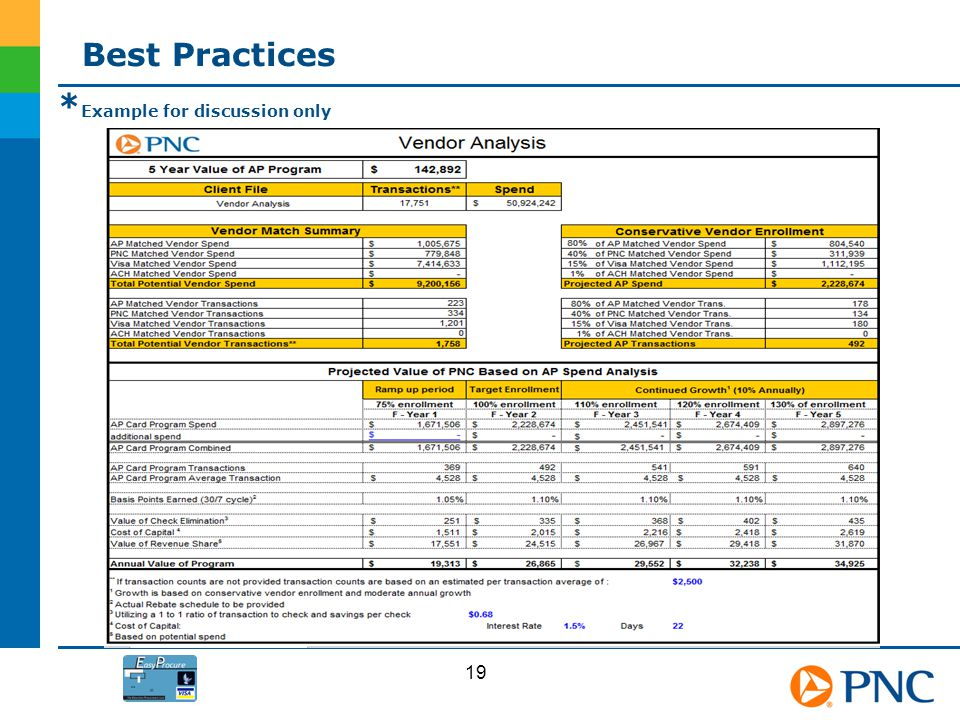 * Example for discussion only Best Practices 19