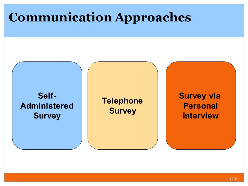 10-11 Communication Approaches Self- Administered Survey Survey via Personal Interview Telephone Survey