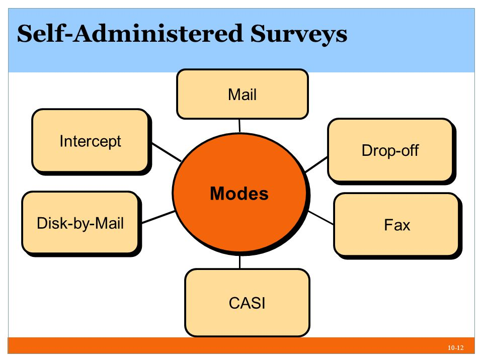10-12 Self-Administered Surveys Disk-by-Mail Intercept Modes Drop-off Mail CASI Fax