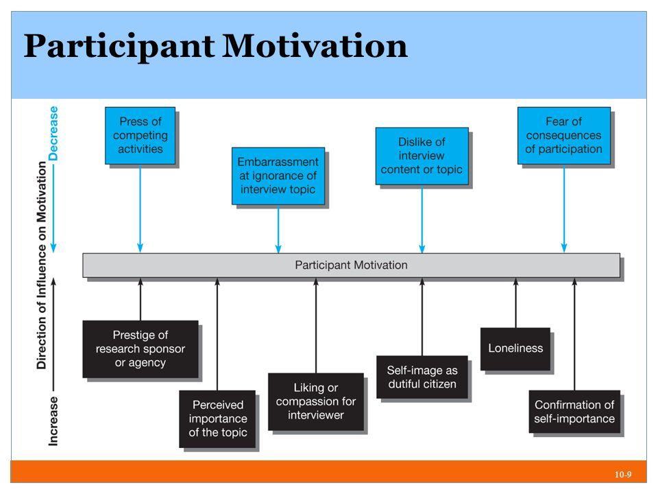 10-9 Participant Motivation
