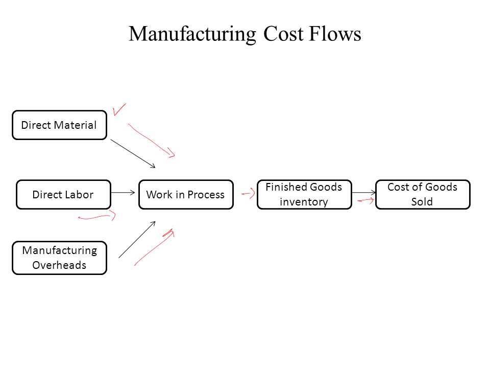 Manufacturing Cost Flows Direct Material Direct Labor Manufacturing Overheads Work in Process Finished Goods inventory Cost of Goods Sold