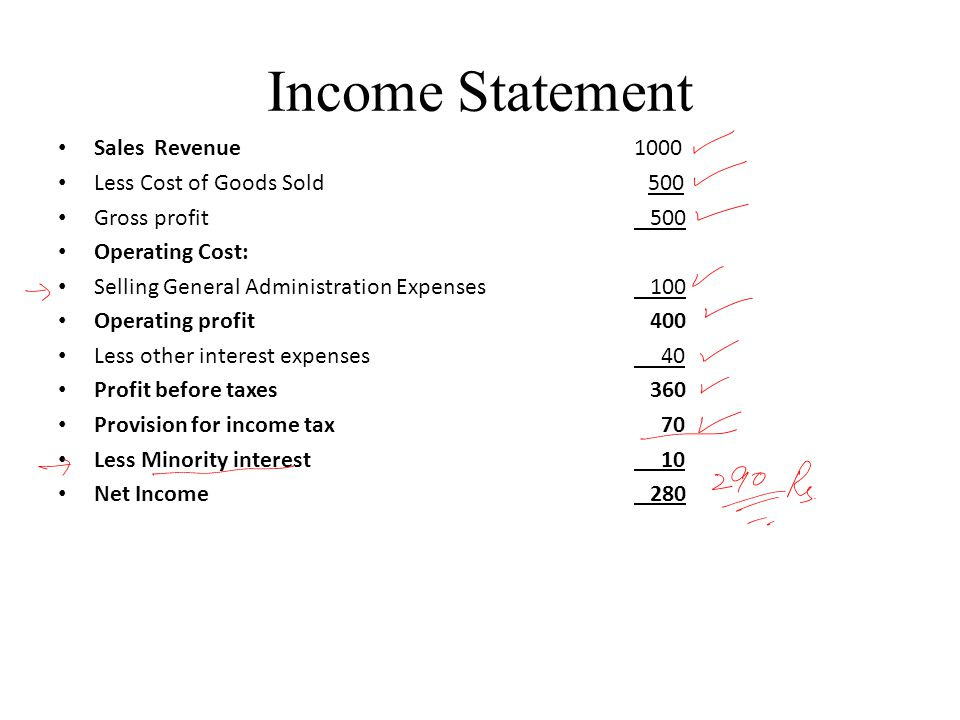 Income Statement SalesRevenue1000 Less Cost of Goods Sold 500 Gross profit 500 Operating Cost: Selling General Administration Expenses 100 Operating profit 400 Less other interest expenses 40 Profit before taxes 360 Provision for income tax 70 Less Minority interest 10 Net Income 280