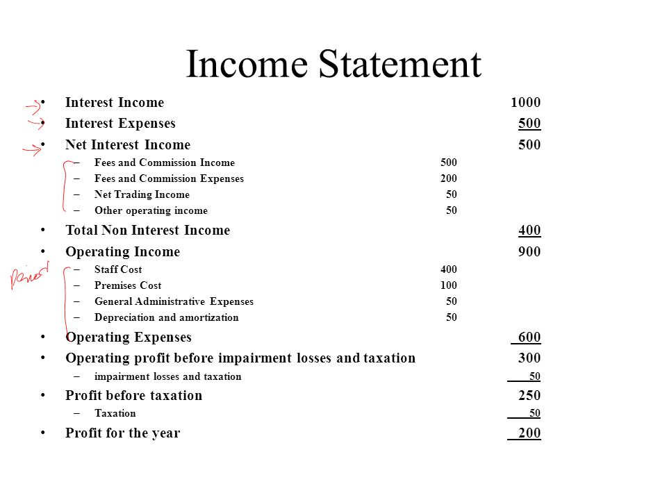 Income Statement Interest Income 1000 Interest Expenses 500 Net Interest Income 500 – Fees and Commission Income500 – Fees and Commission Expenses200 – Net Trading Income 50 – Other operating income 50 Total Non Interest Income 400 Operating Income 900 – Staff Cost400 – Premises Cost100 – General Administrative Expenses 50 – Depreciation and amortization 50 Operating Expenses 600 Operating profit before impairment losses and taxation 300 – impairment losses and taxation 50 Profit before taxation 250 – Taxation 50 Profit for the year 200