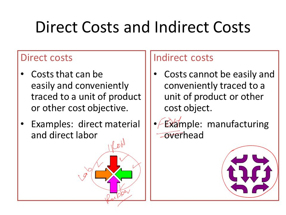 Direct Costs and Indirect Costs Direct costs Costs that can be easily and conveniently traced to a unit of product or other cost objective.