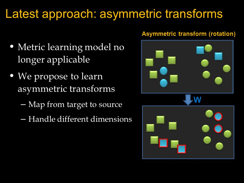 Asymmetric transform (rotation) W Latest approach: asymmetric transforms Metric learning model no longer applicable We propose to learn asymmetric tra