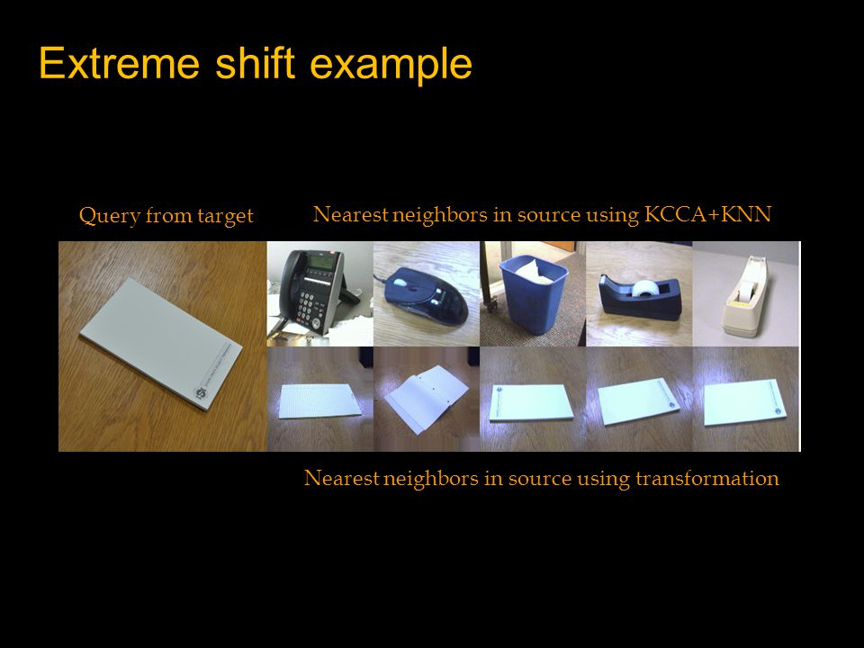 Extreme shift example Nearest neighbors in source using transformation Query from target Nearest neighbors in source using KCCA+KNN