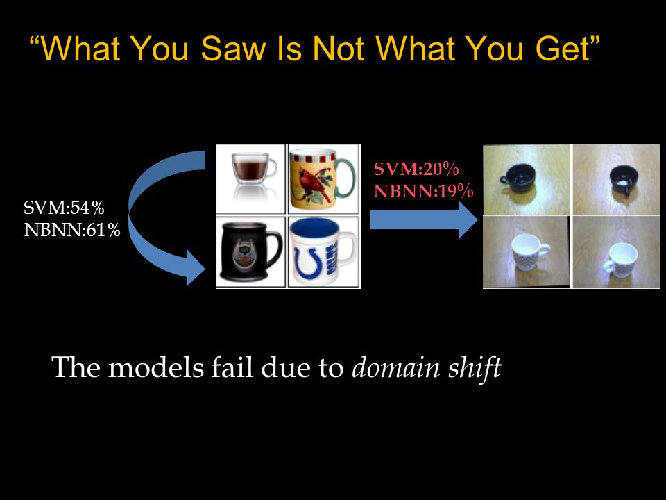 What You Saw Is Not What You Get The models fail due to domain shift SVM:54% NBNN:61% SVM:20% NBNN:19%