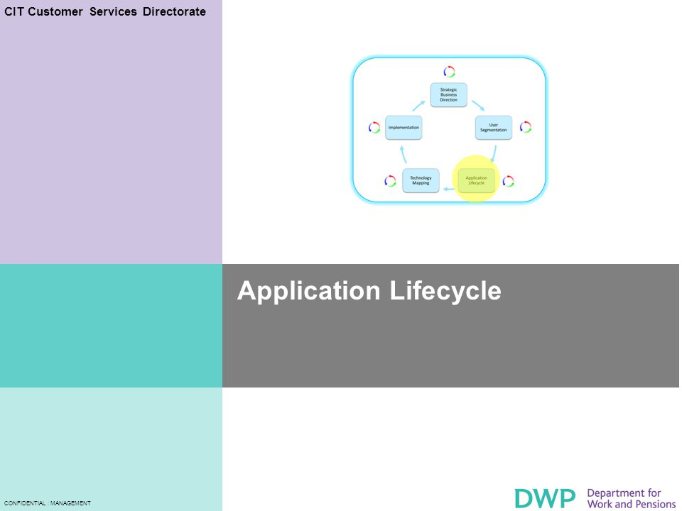 CIT Customer Services Directorate CONFIDENTIAL : MANAGEMENT Application Lifecycle