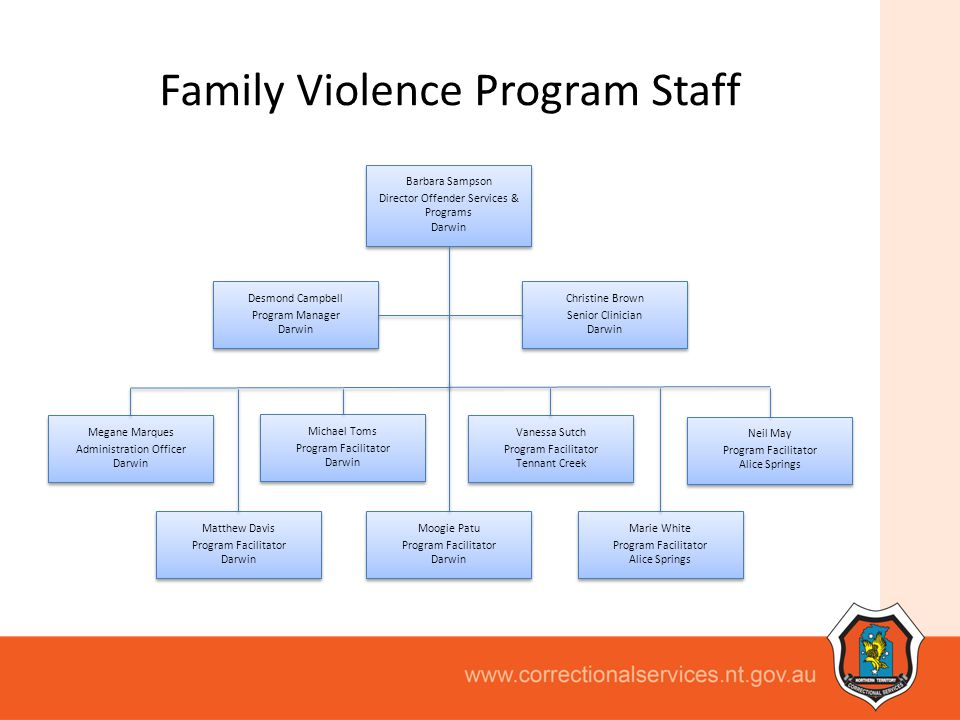 Family Violence Program Staff Barbara Sampson Director Offender Services & Programs Darwin Barbara Sampson Director Offender Services & Programs Darwi