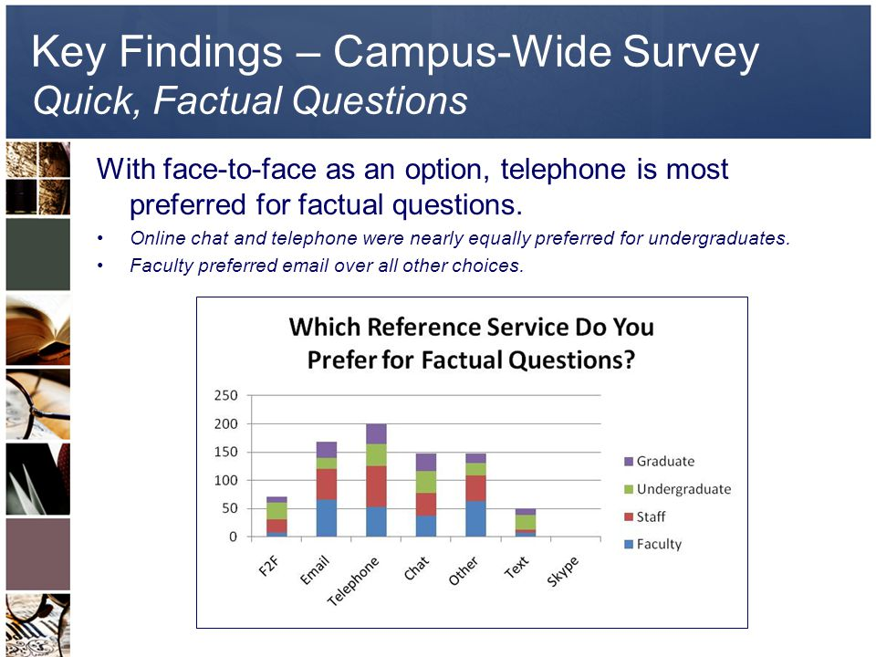 Key Findings – Campus-Wide Survey Quick, Factual Questions With face-to-face as an option, telephone is most preferred for factual questions.