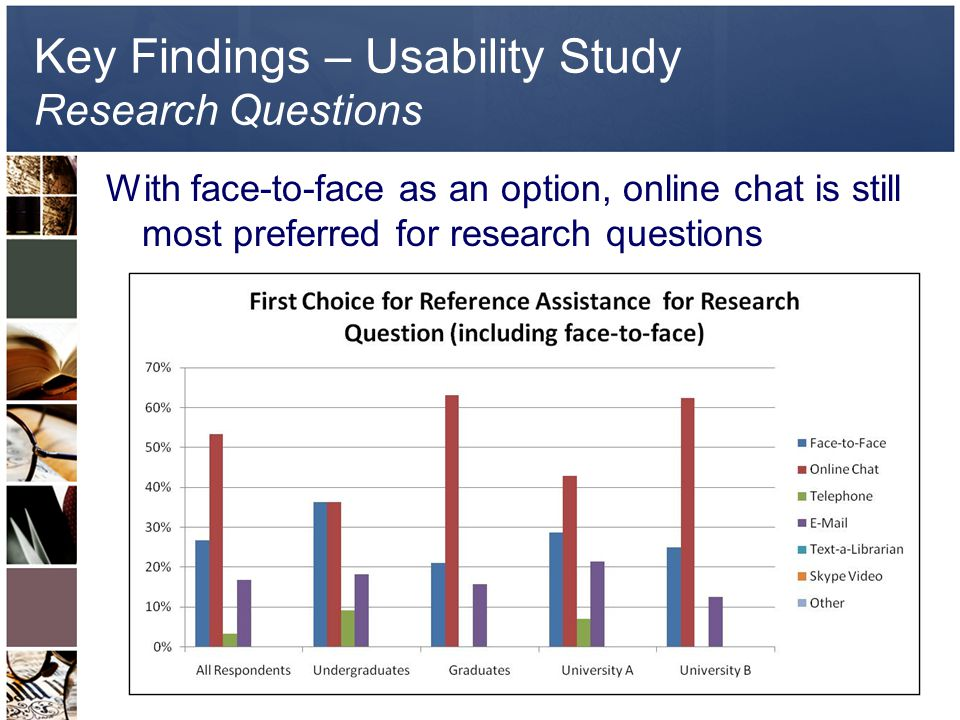 Key Findings – Usability Study Research Questions With face-to-face as an option, online chat is still most preferred for research questions
