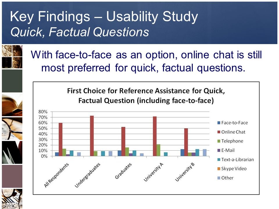 Key Findings – Usability Study Quick, Factual Questions With face-to-face as an option, online chat is still most preferred for quick, factual questions.
