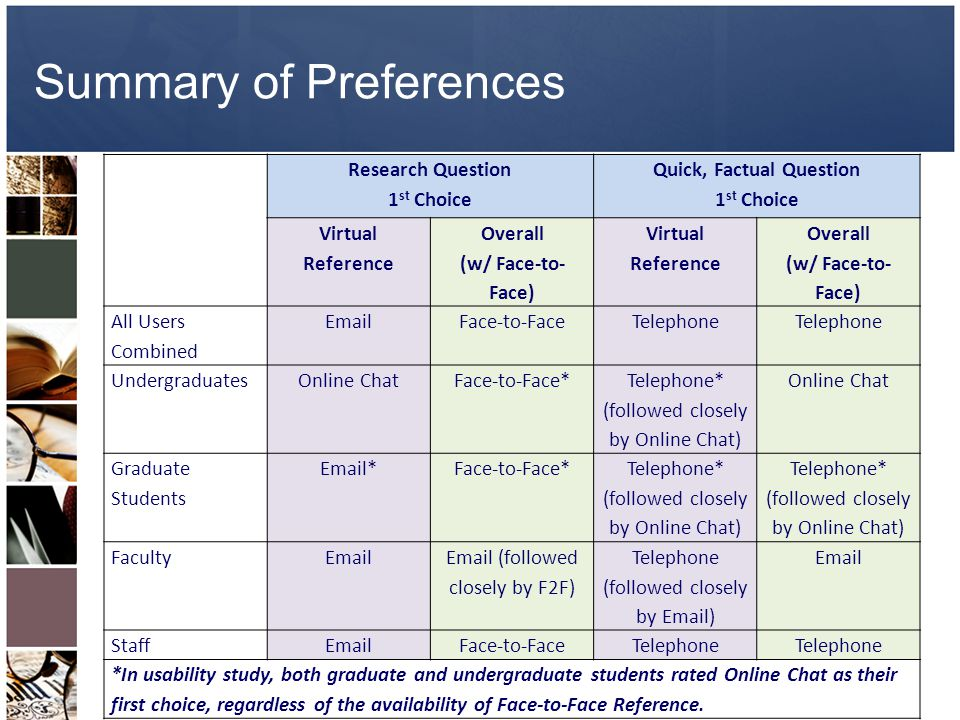 Summary of Preferences Research Question 1 st Choice Quick, Factual Question 1 st Choice Virtual Reference Overall (w/ Face-to- Face) Virtual Reference Overall (w/ Face-to- Face) All Users Combined EmailFace-to-FaceTelephone UndergraduatesOnline ChatFace-to-Face* Telephone* (followed closely by Online Chat) Online Chat Graduate Students Email*Face-to-Face* Telephone* (followed closely by Online Chat) FacultyEmail Email (followed closely by F2F) Telephone (followed closely by Email) Email StaffEmailFace-to-FaceTelephone *In usability study, both graduate and undergraduate students rated Online Chat as their first choice, regardless of the availability of Face-to-Face Reference.