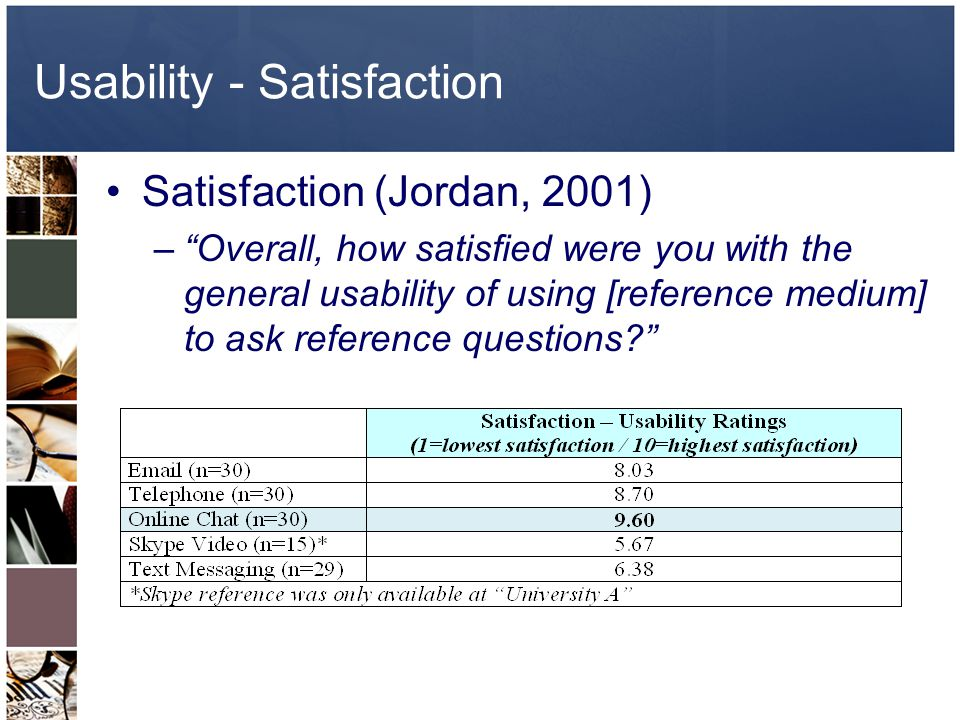 Usability - Satisfaction Satisfaction (Jordan, 2001) –Overall, how satisfied were you with the general usability of using [reference medium] to ask reference questions