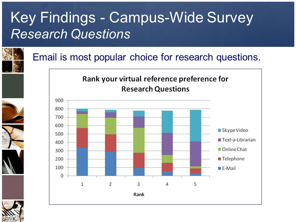 Key Findings - Campus-Wide Survey Research Questions Email is most popular choice for research questions.
