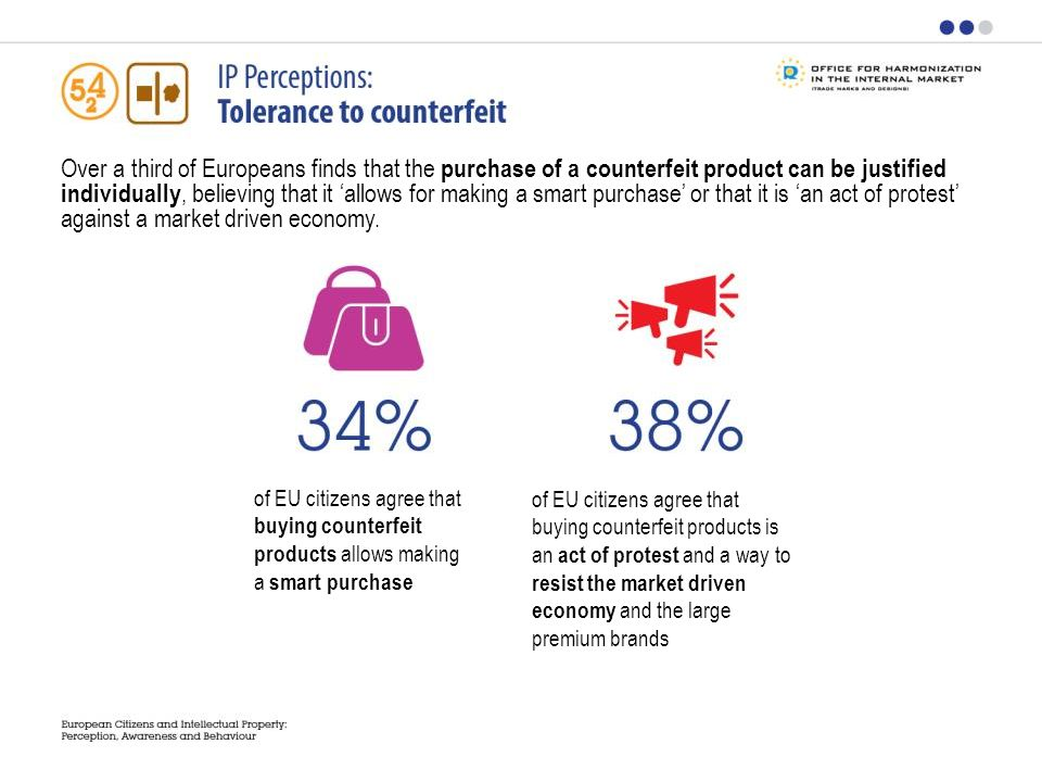 Over a third of Europeans finds that the purchase of a counterfeit product can be justified individually, believing that it allows for making a smart purchase or that it is an act of protest against a market driven economy.