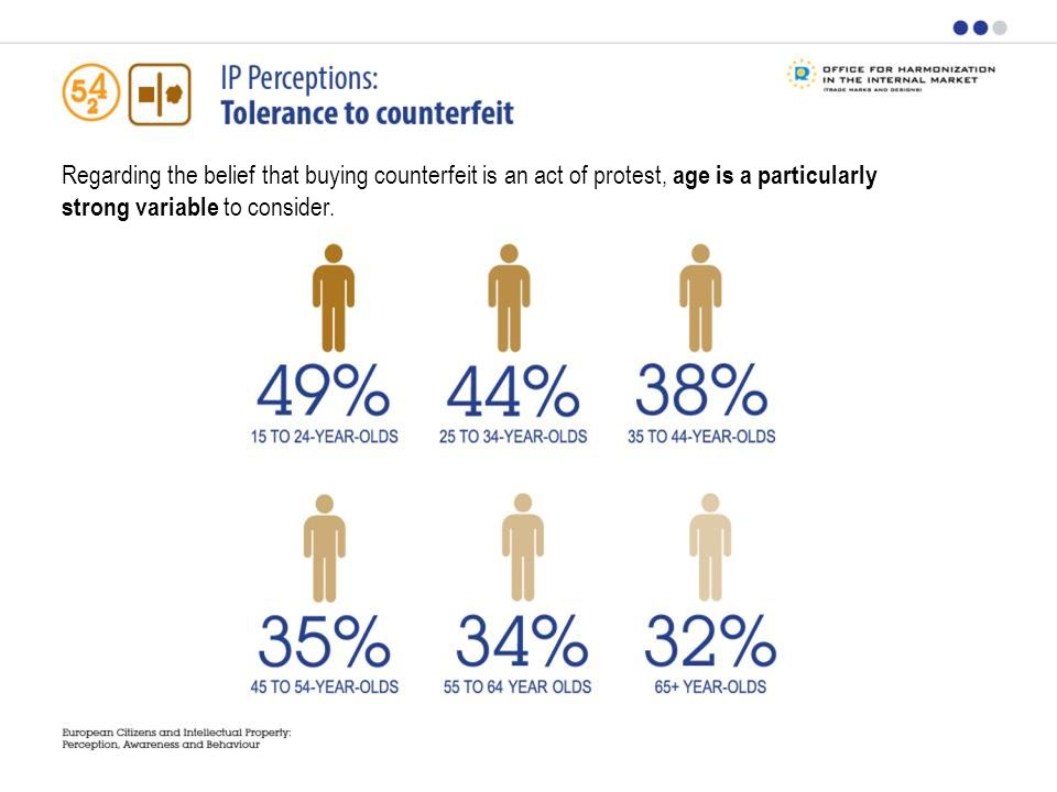 Regarding the belief that buying counterfeit is an act of protest, age is a particularly strong variable to consider.