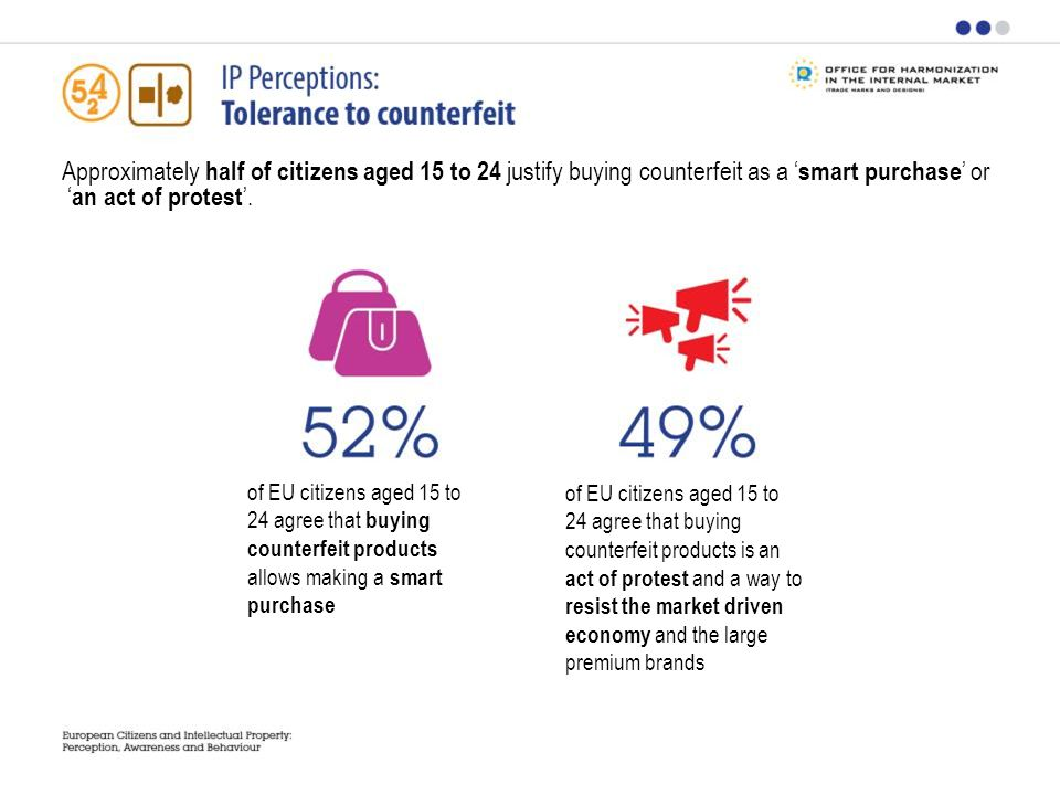 Approximately half of citizens aged 15 to 24 justify buying counterfeit as a smart purchase or an act of protest.