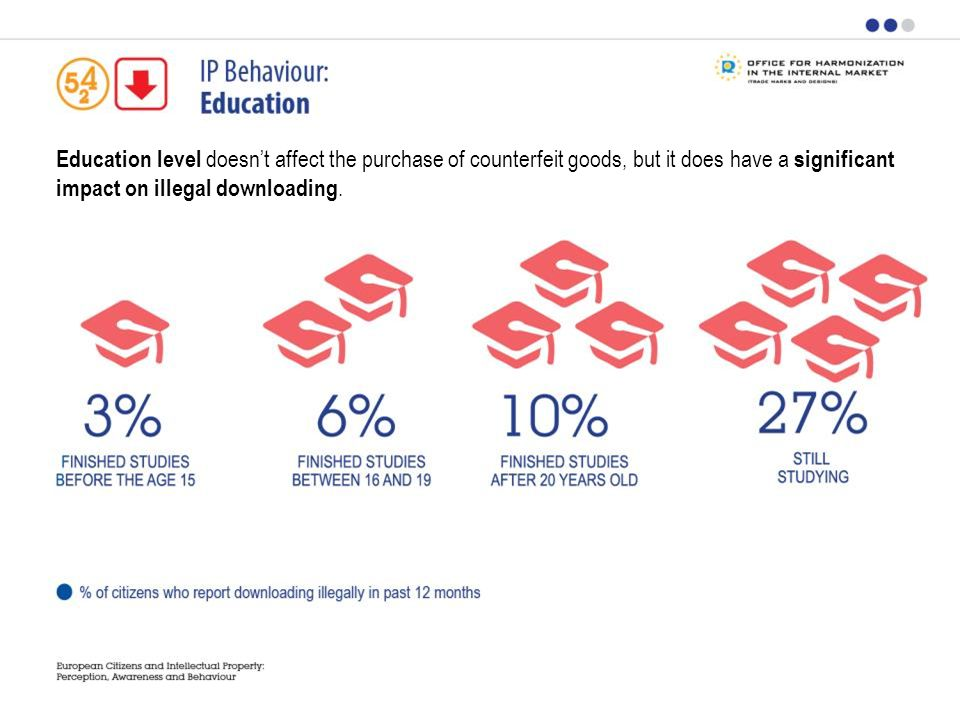 Education level doesnt affect the purchase of counterfeit goods, but it does have a significant impact on illegal downloading.