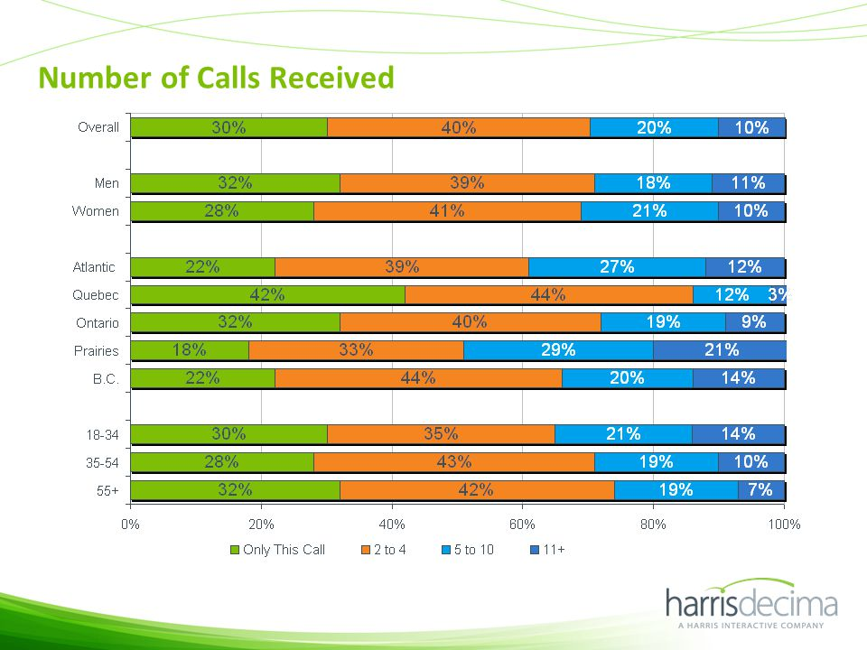 Number of Calls Received