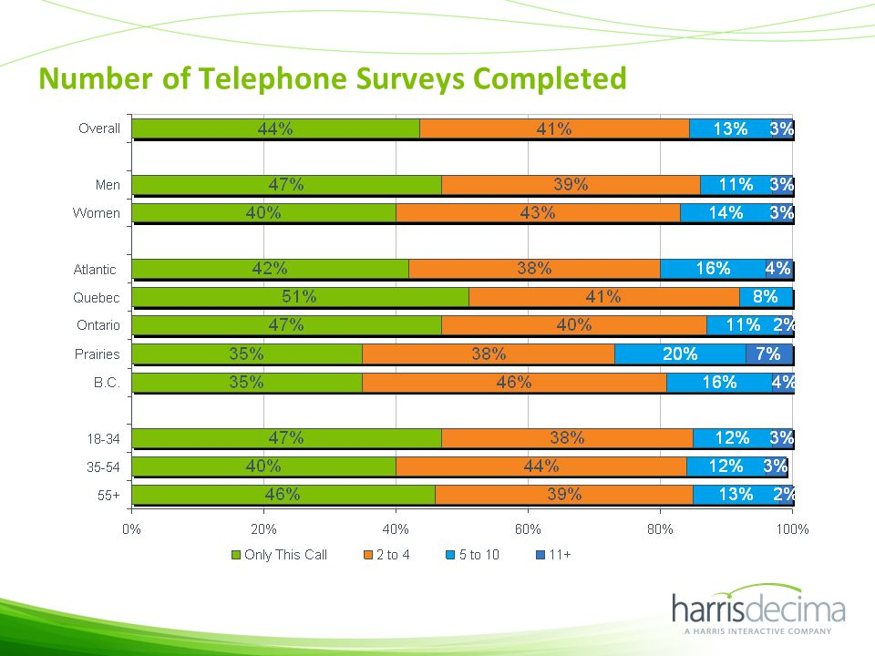 Number of Telephone Surveys Completed