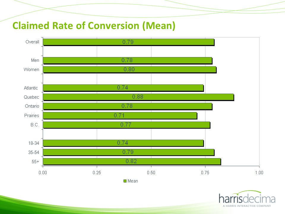 Claimed Rate of Conversion (Mean)
