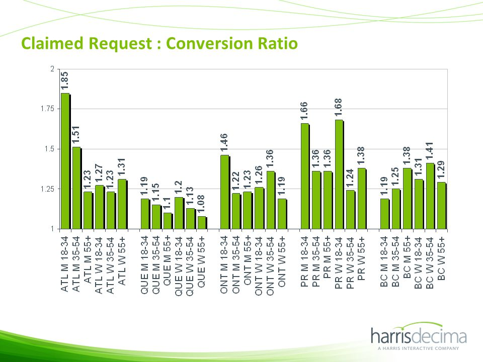 Claimed Request : Conversion Ratio