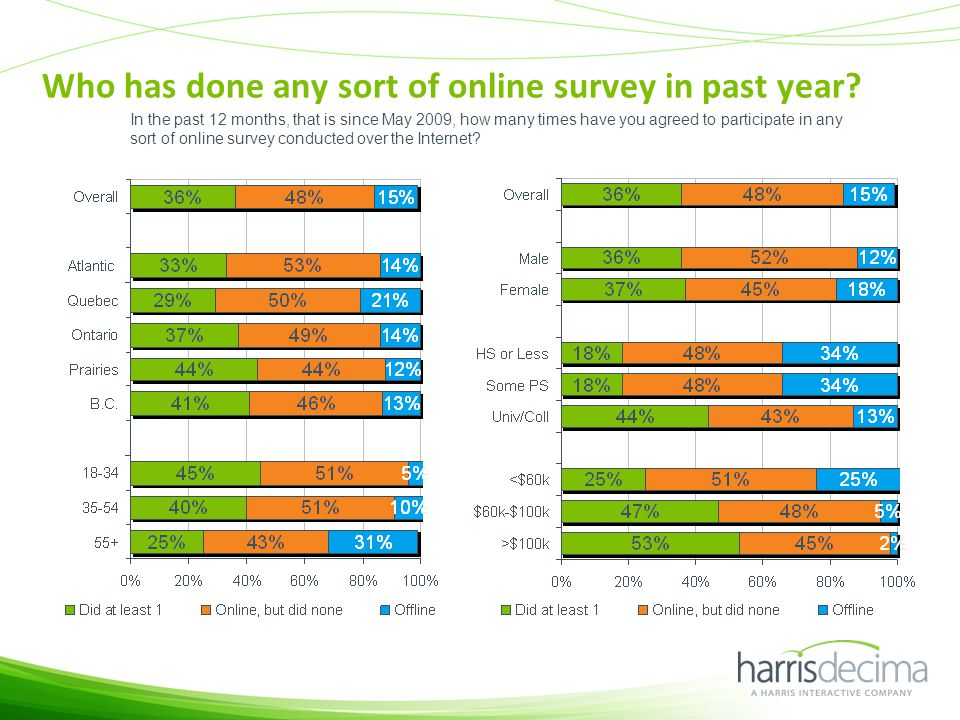 Who has done any sort of online survey in past year.