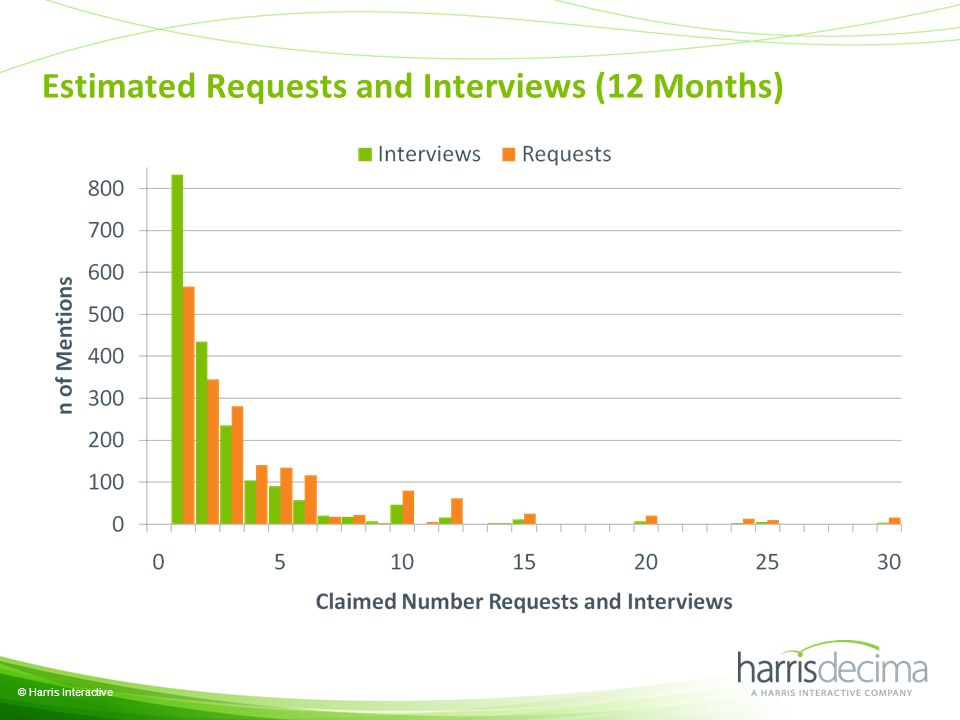 Estimated Requests and Interviews (12 Months) © Harris Interactive