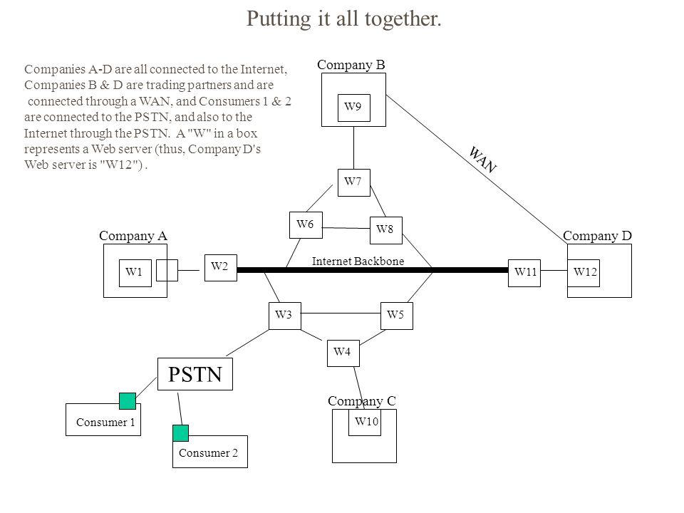 Company A Company B Company D Company C W1 W9 W12 W10 W2 W11 W6 W7 W8 W3 W4 W5 Internet Backbone PSTN Consumer 1 Consumer 2 WAN Companies A-D are all connected to the Internet, Companies B & D are trading partners and are connected through a WAN, and Consumers 1 & 2 are connected to the PSTN, and also to the Internet through the PSTN.