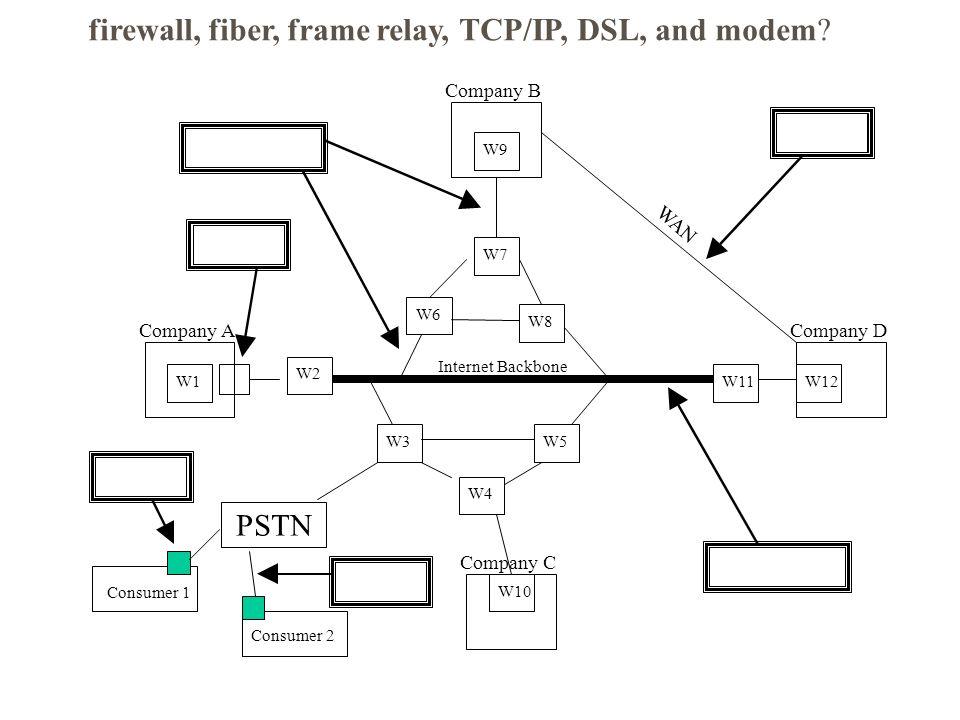 Company A Company B Company D Company C W1 W9 W12 W10 W2 W11 W6 W7 W8 W3 W4 W5 Internet Backbone PSTN Consumer 1 Consumer 2 WAN firewall, fiber, frame relay, TCP/IP, DSL, and modem