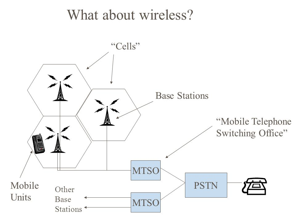 PSTN MTSO Mobile Telephone Switching Office Other Base Stations Cells Base Stations Mobile Units What about wireless