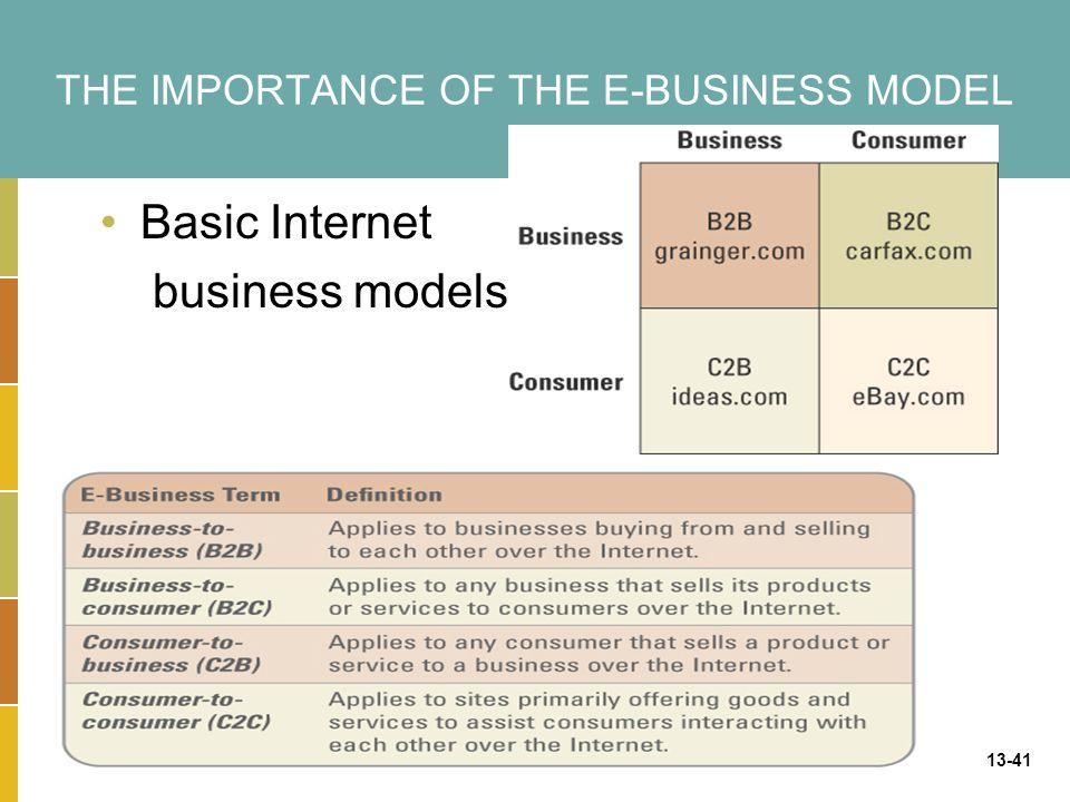 13-41 THE IMPORTANCE OF THE E-BUSINESS MODEL Basic Internet business models