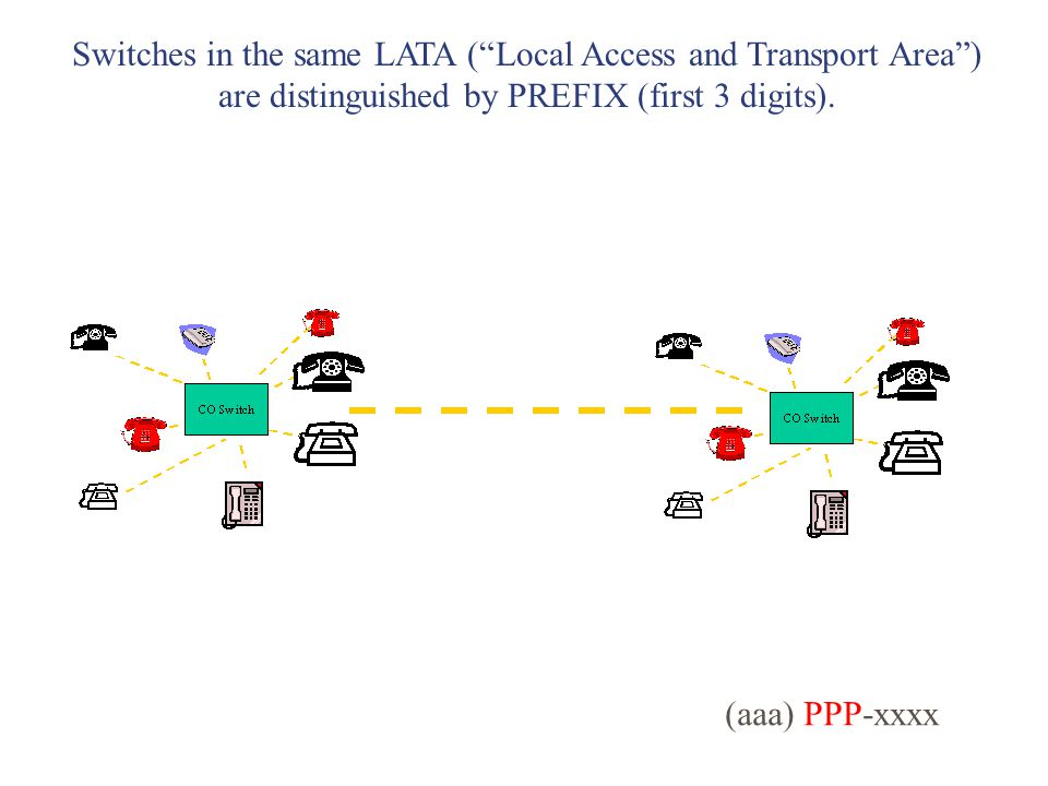 Switches in the same LATA (Local Access and Transport Area) are distinguished by PREFIX (first 3 digits).