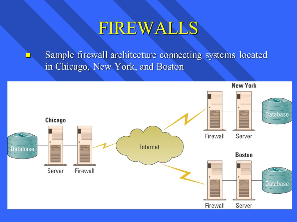 FIREWALLS n Sample firewall architecture connecting systems located in Chicago, New York, and Boston