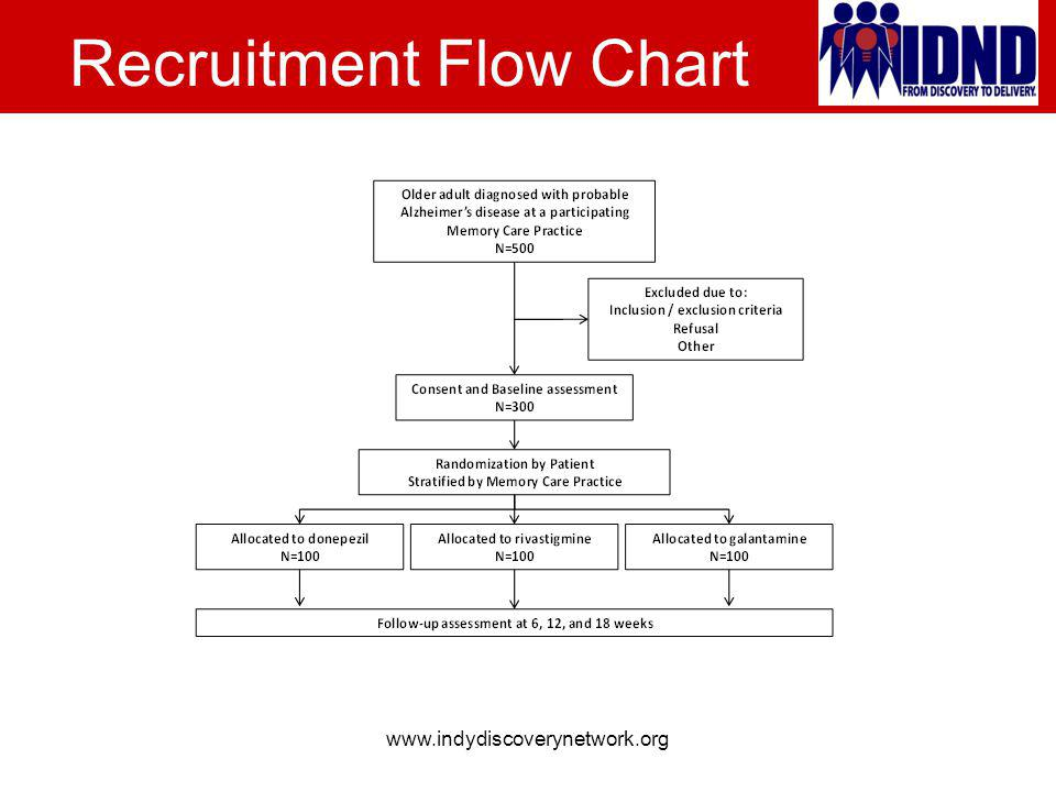 Recruitment Flow Chart www.indydiscoverynetwork.org