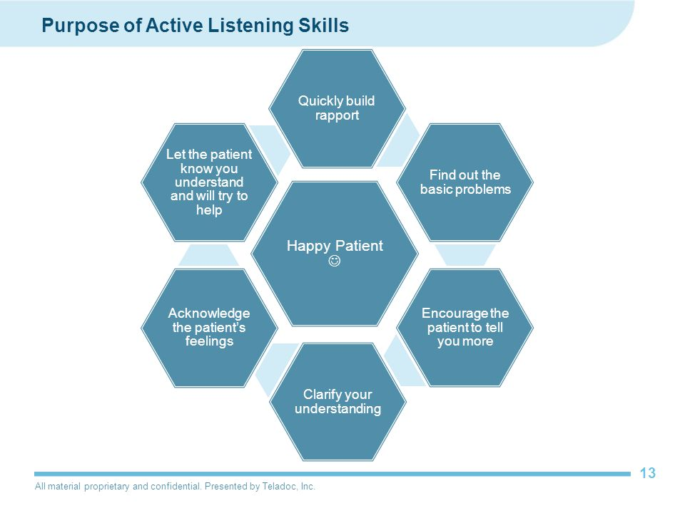 All material proprietary and confidential. Presented by Teladoc, Inc. 13 Purpose of Active Listening Skills Happy Patient Quickly build rapport Find o
