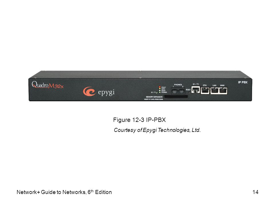 Network+ Guide to Networks, 6 th Edition14 Figure 12-3 IP-PBX Courtesy of Epygi Technologies, Ltd.