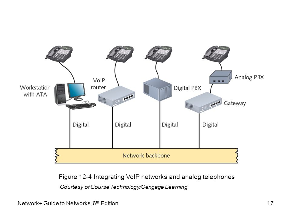 Network+ Guide to Networks, 6 th Edition17 Figure 12-4 Integrating VoIP networks and analog telephones Courtesy of Course Technology/Cengage Learning