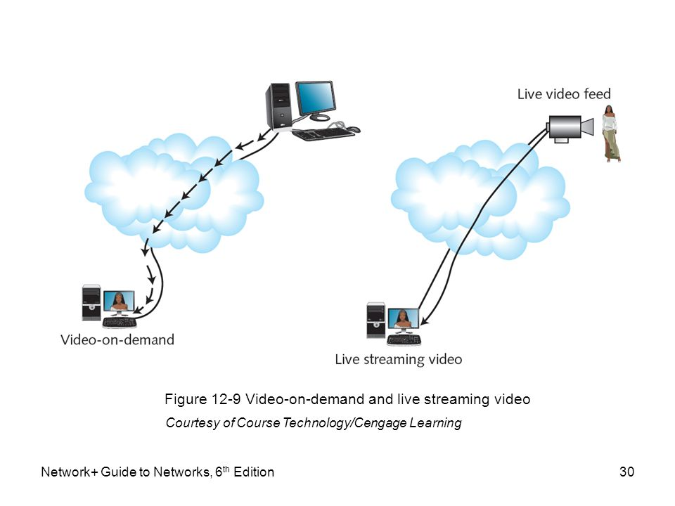 Network+ Guide to Networks, 6 th Edition30 Figure 12-9 Video-on-demand and live streaming video Courtesy of Course Technology/Cengage Learning