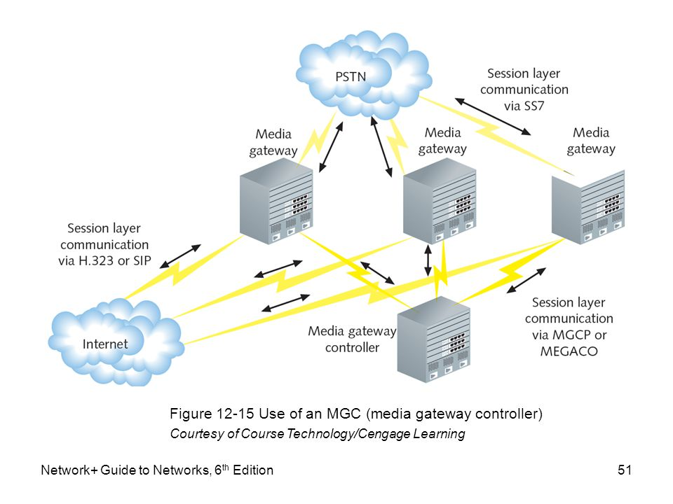 Network+ Guide to Networks, 6 th Edition51 Figure 12-15 Use of an MGC (media gateway controller) Courtesy of Course Technology/Cengage Learning