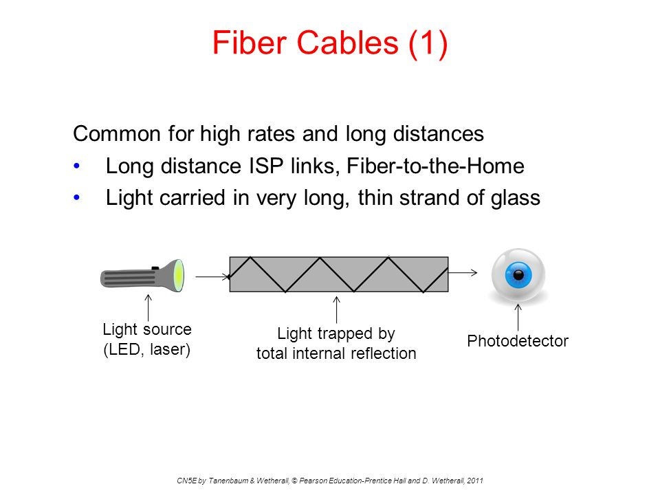 Fiber Cables (1) CN5E by Tanenbaum & Wetherall, © Pearson Education-Prentice Hall and D. Wetherall, 2011 Common for high rates and long distances Long