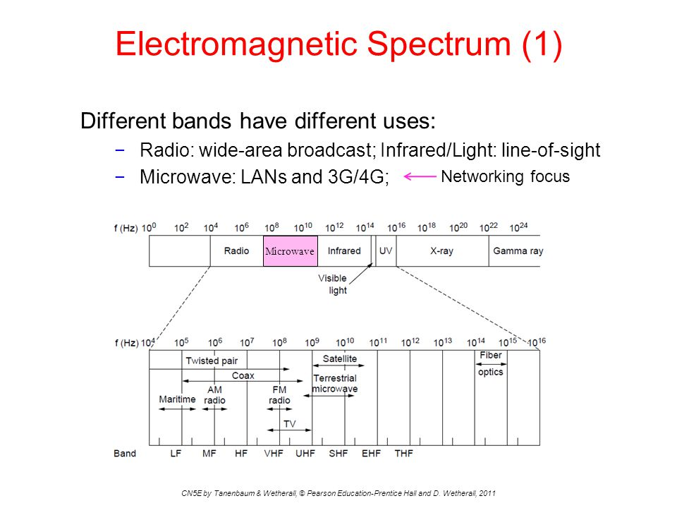 Electromagnetic Spectrum (1) CN5E by Tanenbaum & Wetherall, © Pearson Education-Prentice Hall and D. Wetherall, 2011 Different bands have different us