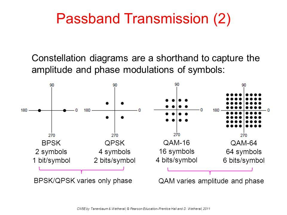 BPSK 2 symbols 1 bit/symbol QPSK 4 symbols 2 bits/symbol QAM-16 16 symbols 4 bits/symbol QAM-64 64 symbols 6 bits/symbol QAM varies amplitude and phas