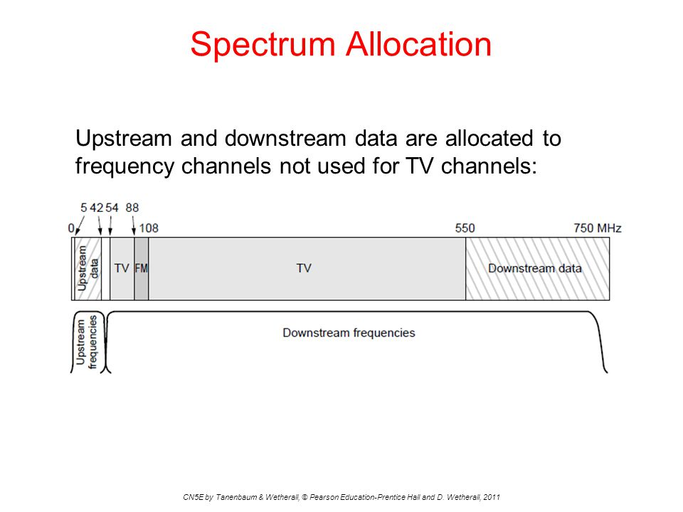 Spectrum Allocation CN5E by Tanenbaum & Wetherall, © Pearson Education-Prentice Hall and D. Wetherall, 2011 Upstream and downstream data are allocated