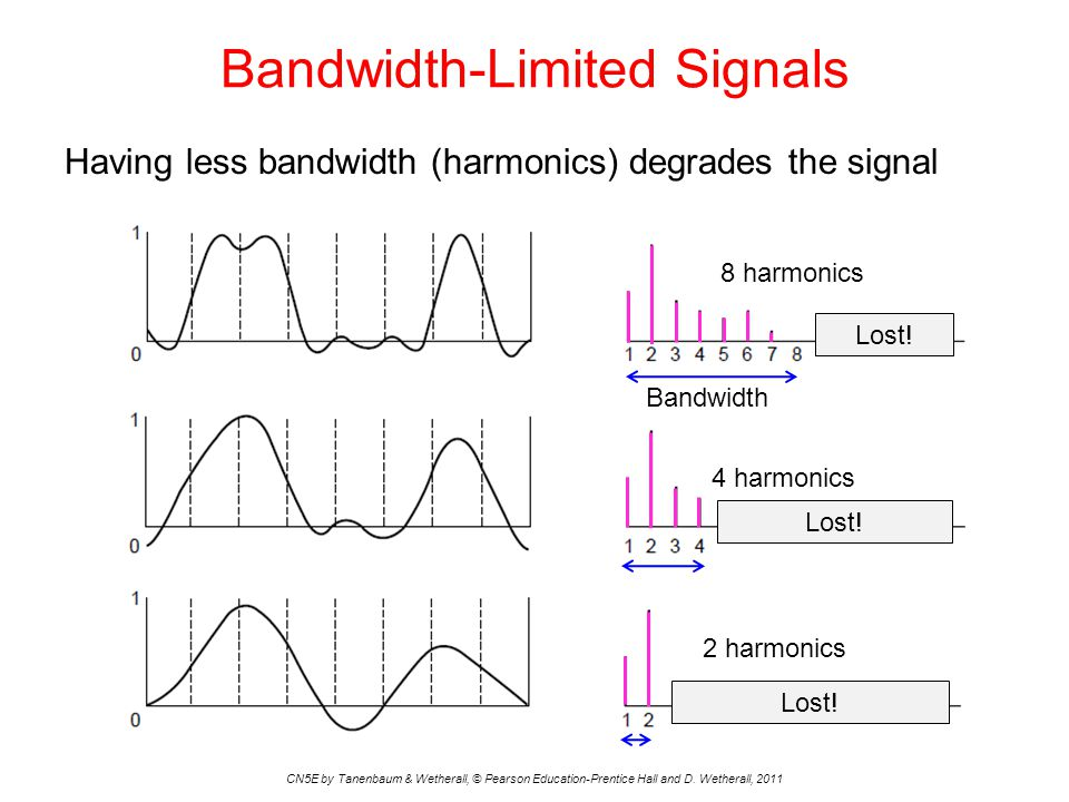 Bandwidth-Limited Signals Having less bandwidth (harmonics) degrades the signal CN5E by Tanenbaum & Wetherall, © Pearson Education-Prentice Hall and D