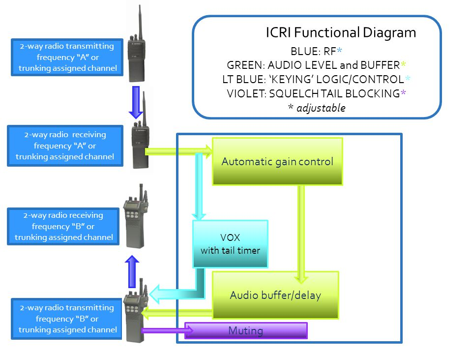 ICRI Functional Diagram 2-way radio transmitting frequency B or trunking assigned channel 2-way radio transmitting frequency A or trunking assigned ch