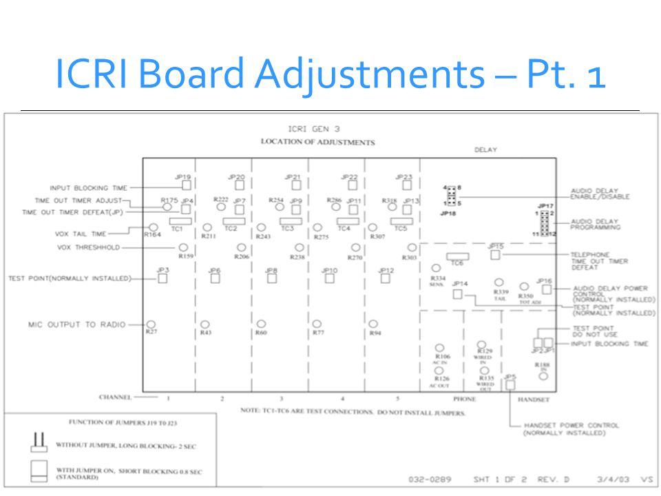 ICRI Board Adjustments – Pt. 1